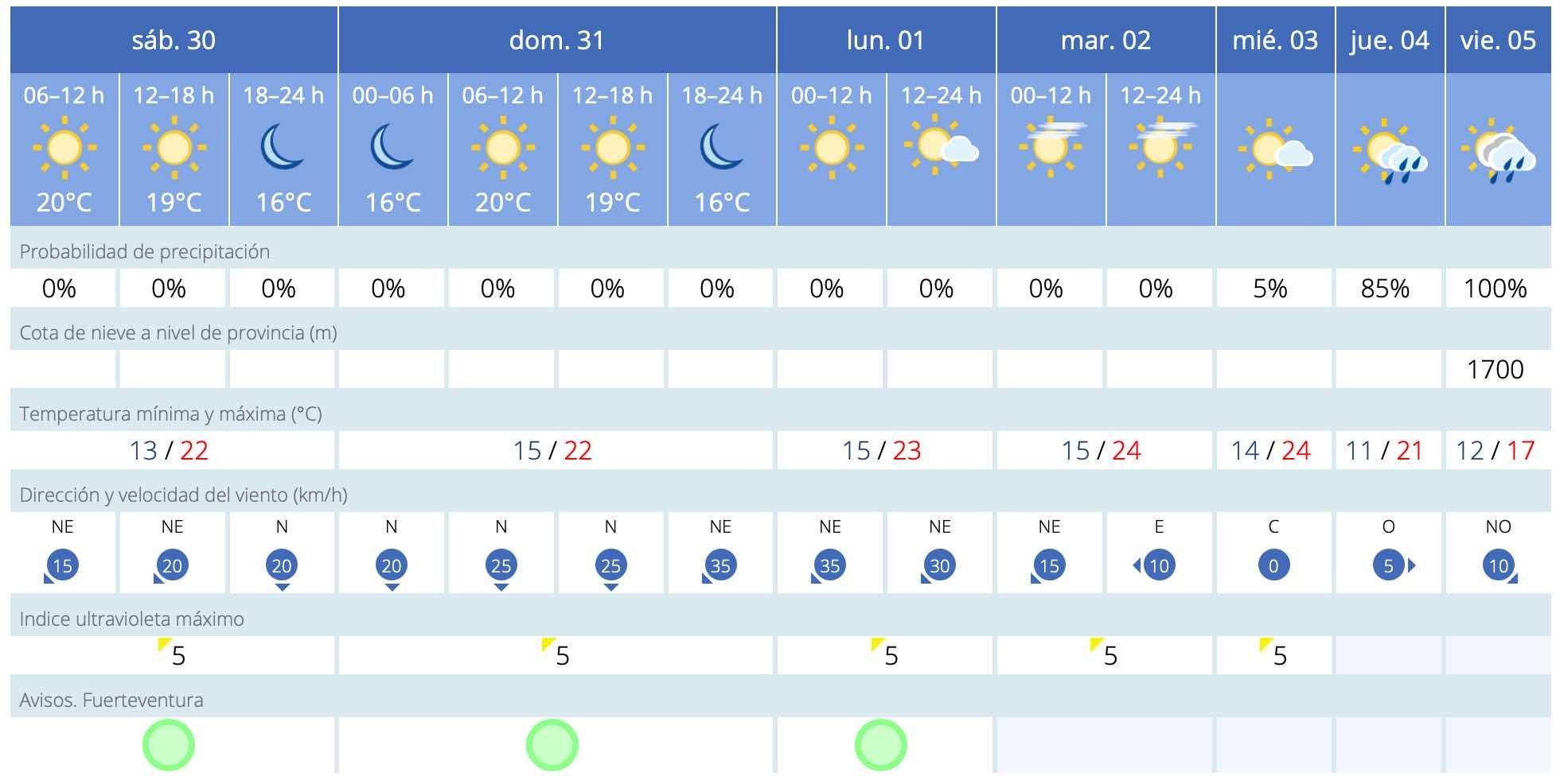 Wetterbericht Für Die Woche