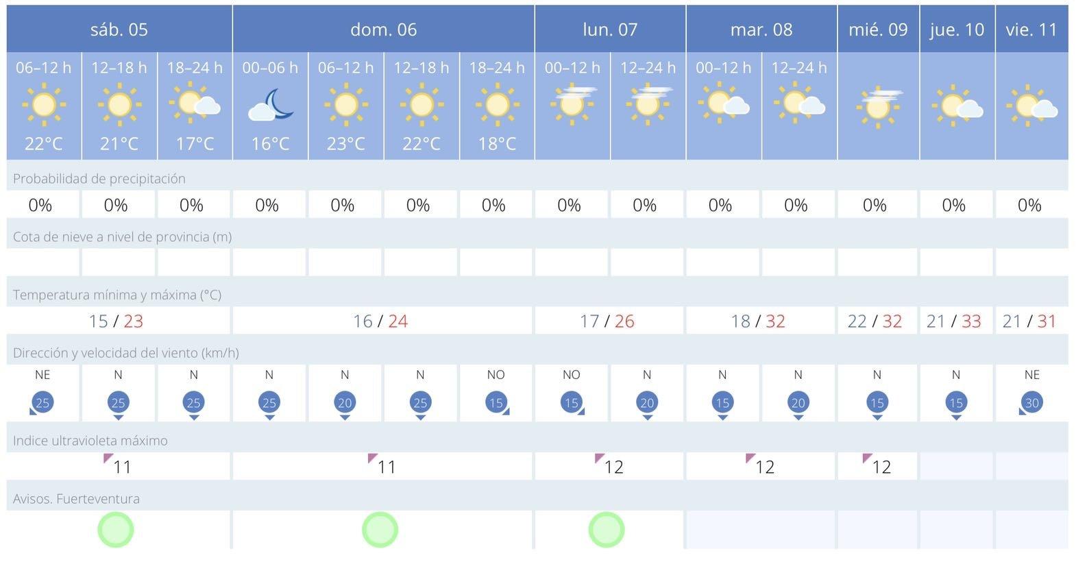 7 Tage Wettervorschau für Fuerteventura vom 5.6. bis 11.6.2021 – Bildquelle: AEMET